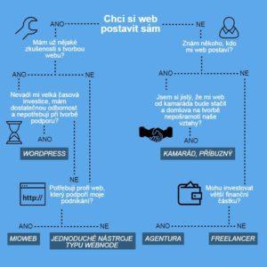 Kolik stojí web infografika